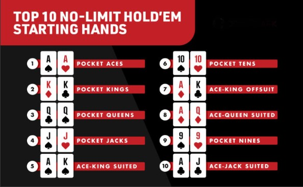 Top 10 Best Hold'em Hands