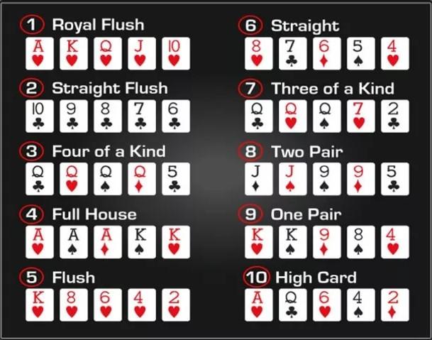 10 Urutan Kartu Di Dalam Permainan Poker